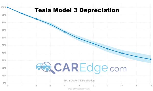Tesla Model 3 Depreciation Curve