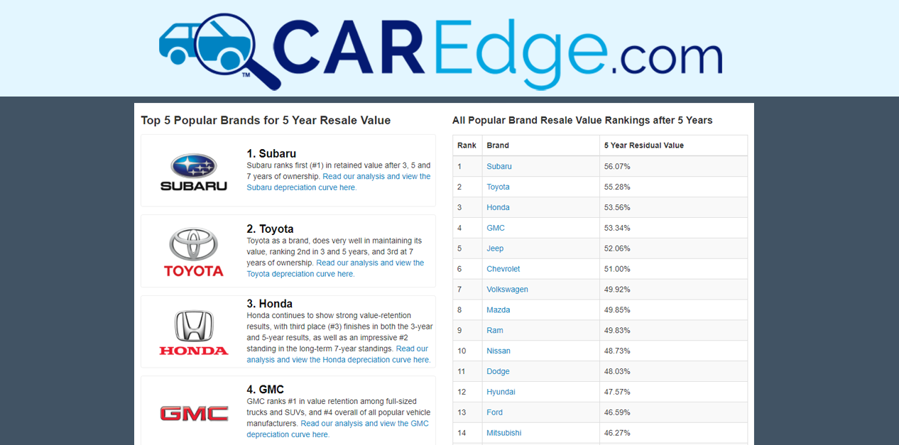 Cars With The Best Resale Value